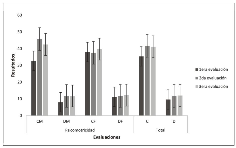 Figura 1. Promedio en porcentaje de las puntuaciones registradas en la evaluación de psicomotricidad de grupo masculino (M) y femenino (F) en calentamiento (C) y diagonales (D) en tres evaluaciones y promedio general.