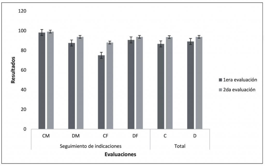 Figura 2. Evaluación de seguimiento de instrucciones del grupo masculino (M) y femenino (F) en calentamiento (C) y diagonales (D) y su respectivo promedio general.