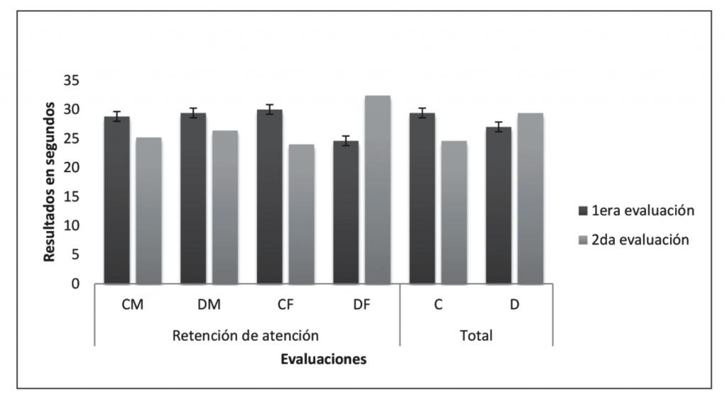 Figura 3. Promedio en segundos de evaluaciones de atención grupo masculino (M) y femenino (F) tanto en fase de calentamiento (C) como en diagonales (D) y su promedio total.
